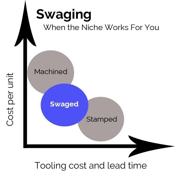 Swaging_Bubble-Diagram.jpg