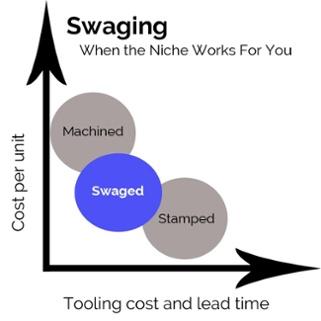 Swaging Machining Stamping GRAPH