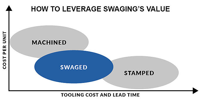swaging-chart-02 copy