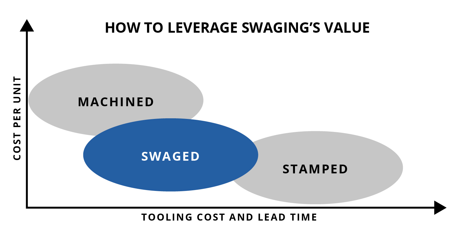 swaging-chart-UPDATED-01
